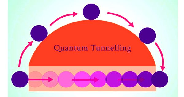 Quantum tunneling – a quantum mechanical phenomenon
