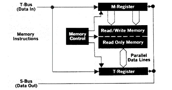 Read-write memory – a type of computer memory