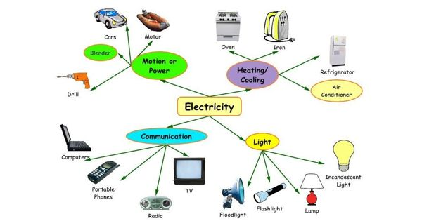 The Use of Electricity in Daily Life