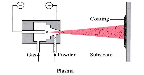 Thermal Spraying – a technology that improves the surface of a solid material