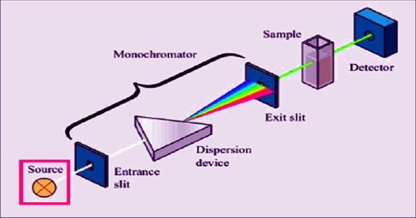Absorption Spectroscopy – a molecular spectroscopy method