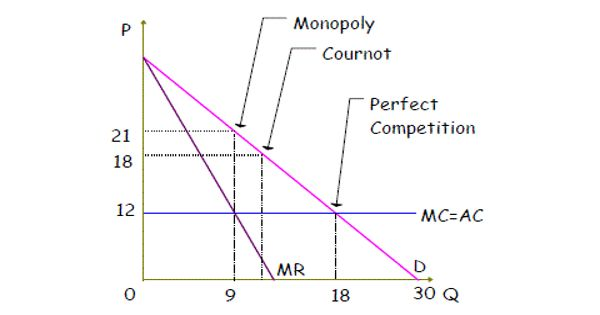 Cournot Competition – an economic model