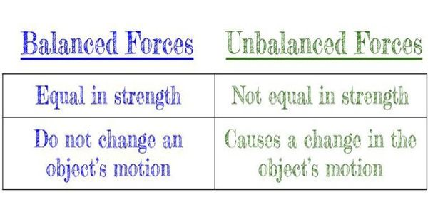 Difference between Balanced and Unbalanced Forces