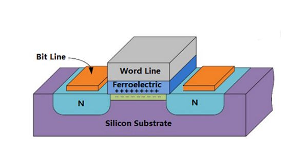 Ferroelectric RAM – a random-access memory