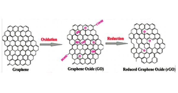 Graphite oxide – a compound of carbon, oxygen, and hydrogen in variable ratios