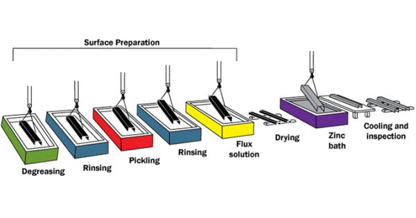 Hot-dip Galvanization – a process of coating fabricated steel