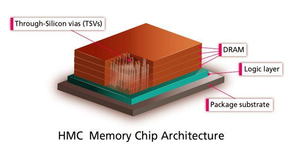 Hybrid Memory Cube – a high-performance RAM interface