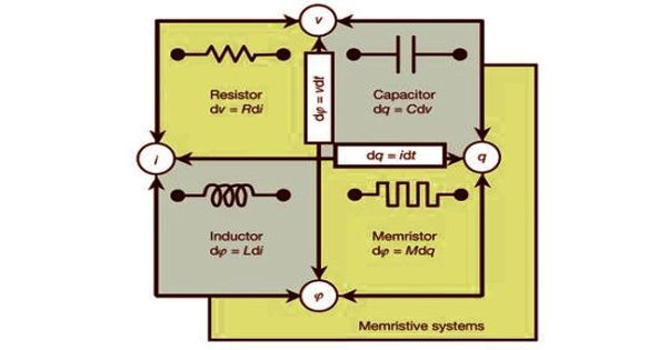 Memristor – a non-linear two-terminal electrical component