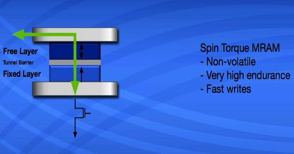 Spin-transfer torque