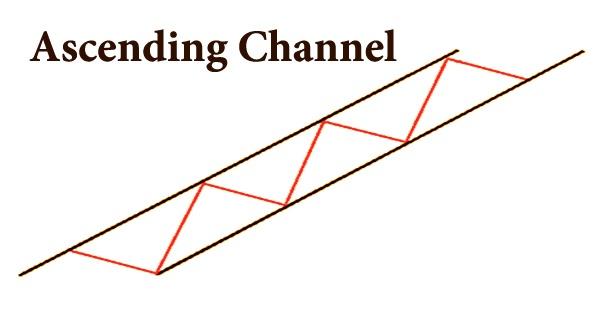 Ascending Channel