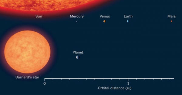Barnard's Star – a very low-mass red dwarf star
