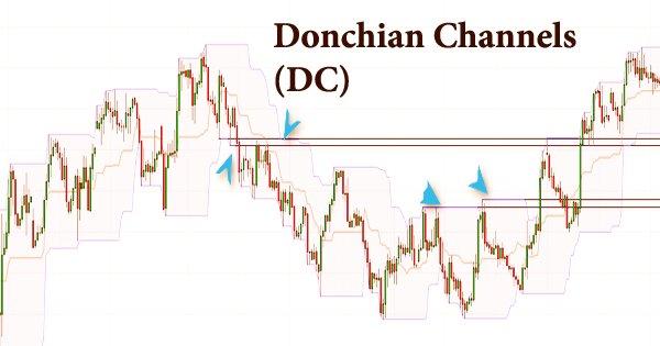 Donchian Channels (Definition, Calculation)