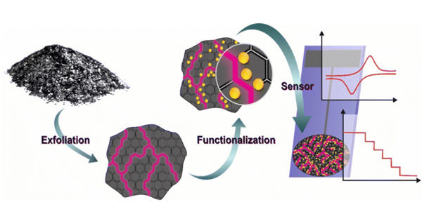 Express industrial categorization of carbon 2D materials