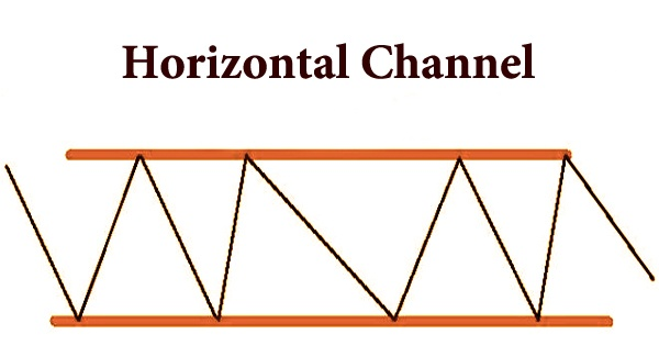 Horizontal Channel