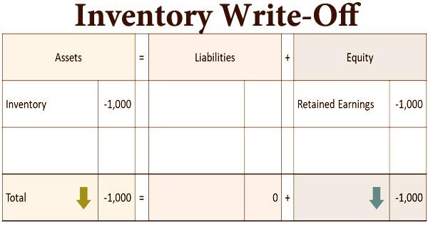 Inventory Write-Off