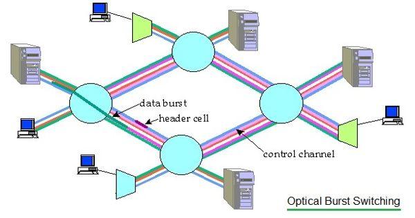 Optical Burst Switching – an optical network technology