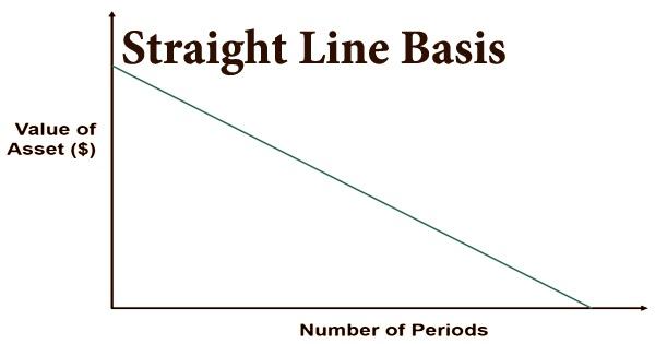Straight Line Basis