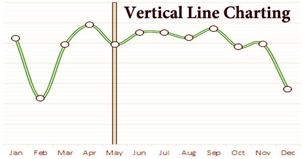 Vertical Line Charting