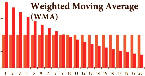 Weighted Moving Average (WMA)
