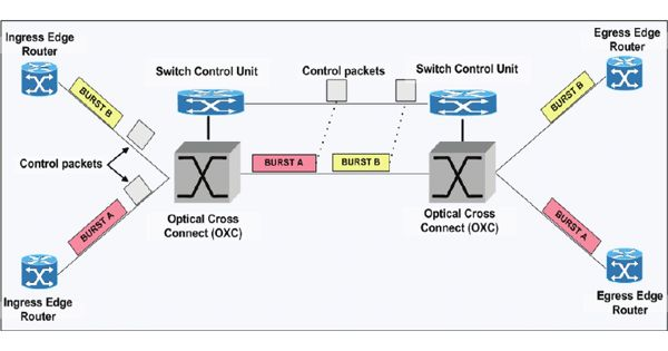 Burst Switching – in the packet-switched network