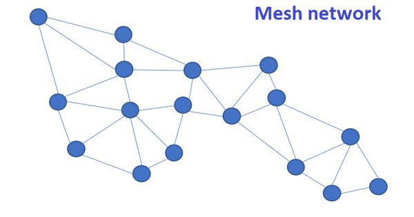 Mesh Network – a local network topology