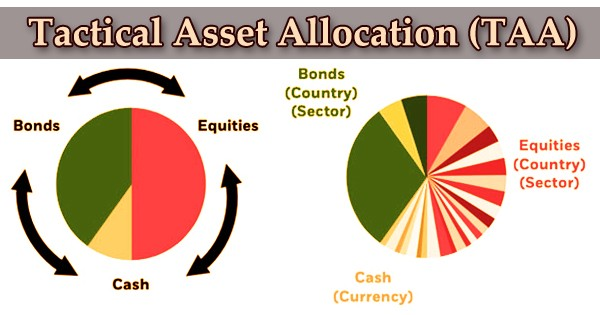Tactical Asset Allocation (TAA)