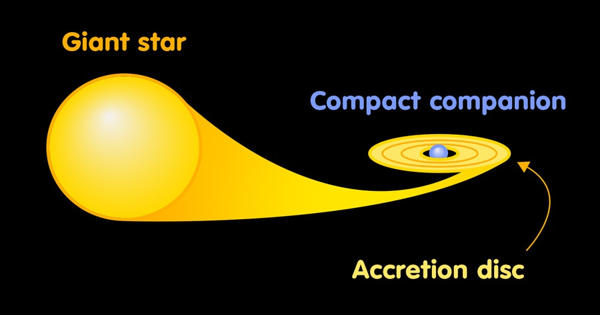An Accretion Disk – an Astronomical Term