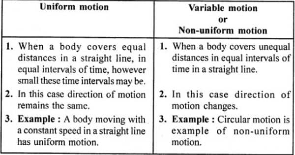 Difference between Uniform and Non-uniform Motion