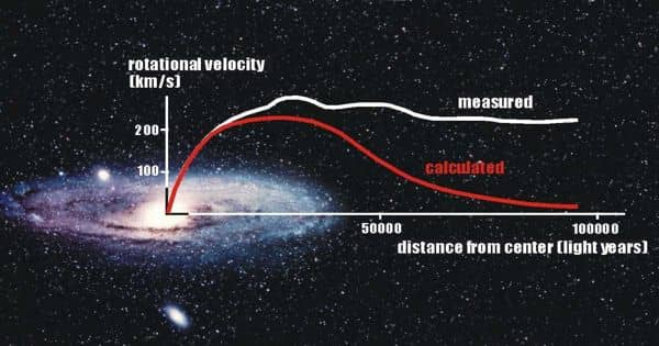 Astrophysicists predicted Dark Matter is Slowing the Rotate of the Milky Way's Galactic Block
