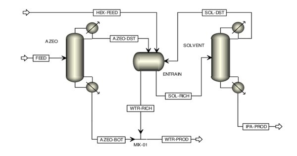 Azeotropic Distillation – a Process of Separating Components of an Azeotropic Mixture