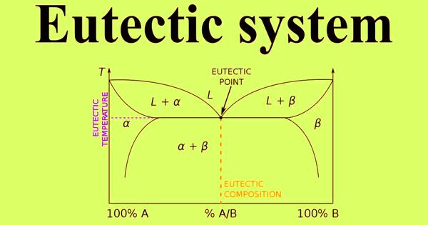 Eutectic System – a Mixture of Chemical Compounds