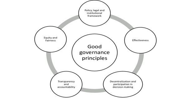 Good Governance – Manage a Country's Resources and Affairs