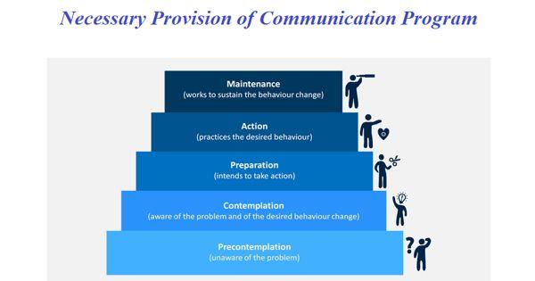 Necessary Provision of Communication Program