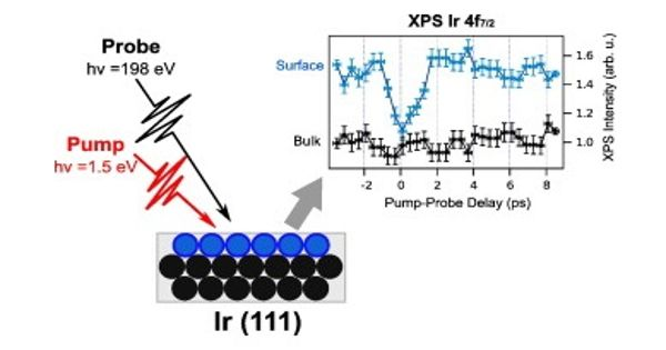 Physicists used Ultrashort Laser Pulses to Probe the Dynamics of Photoemission