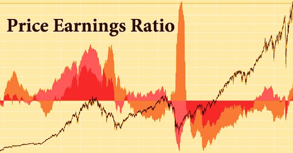Why use the Price Earnings Ratio