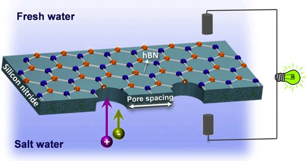 Researchers Demonstrated a Technique that enables Zero-carbon Energy from Seawater