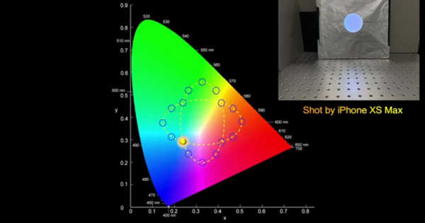 A new approach for more Realistic Digitizing Color