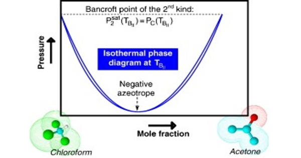 Bancroft Point – the Temperature where an Azeotrope Occurs in Binary System