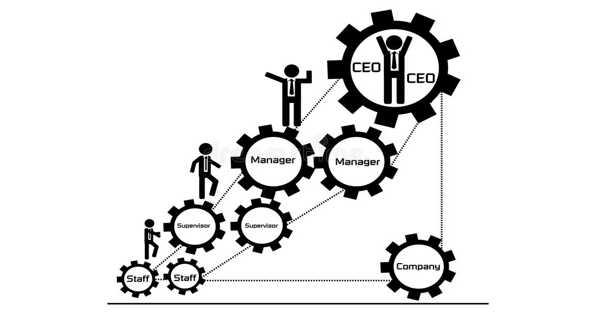Concept of Company