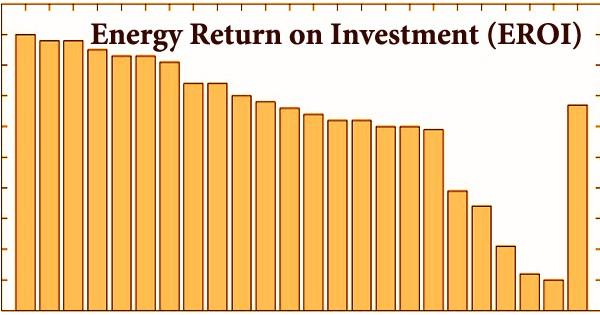 Energy Return on Investment (EROI)