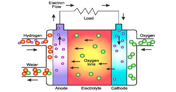 Researchers Demonstrate an Essential Component of an Upcoming Fuel Cell Technology
