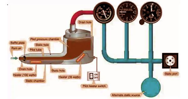 Pitot-static System – a Pressure-based Aircraft System