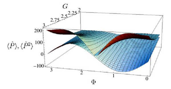 Scientists' Measurement almost reached the limit set by Heisenberg's Uncertainty Principle
