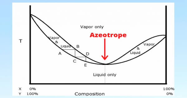 Zeotropic Mixture – a Mixture of Liquid Components having different Boiling Points