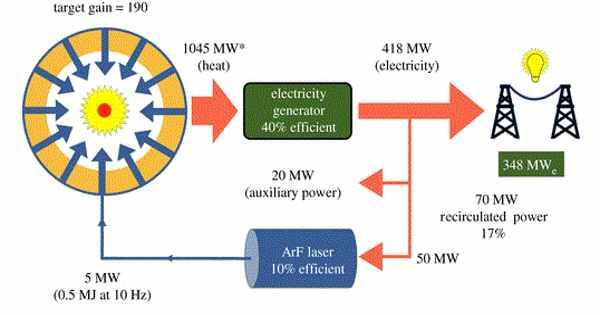 Argon Fluoride Laser – a Particular Type of Excimer Laser