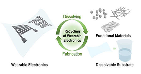 Electronics Nanowires can be Recycled Using a New Technique Developed by Researchers