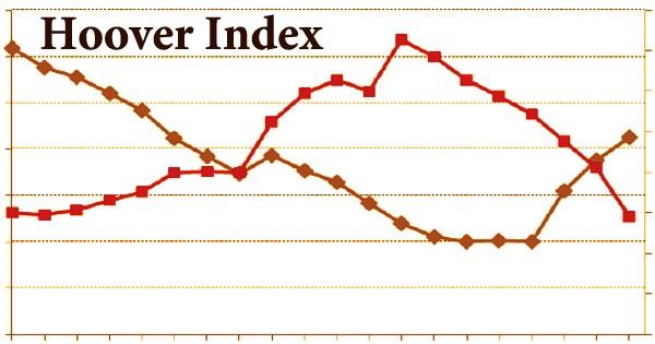 Hoover Index