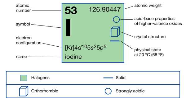Iodine – a Chemical Element