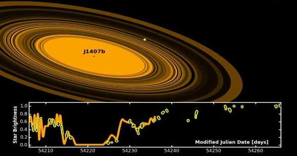 J1407 – a Star in the Constellation Centaurus