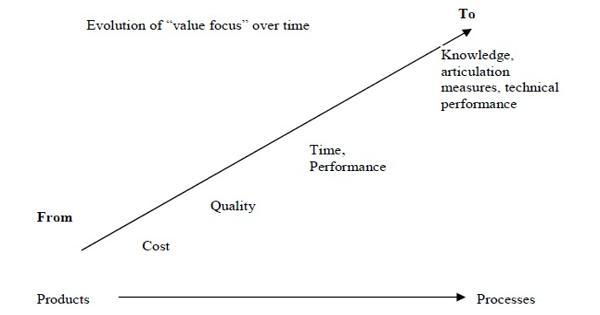 Measurement of Value in Value Engineering